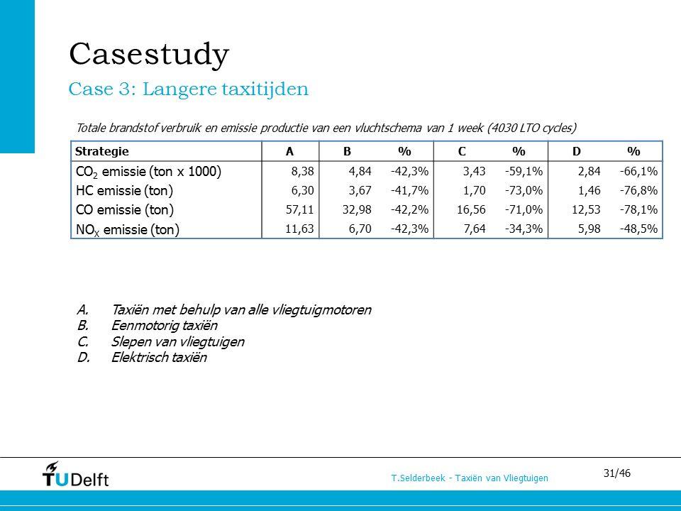 31/46 T.Selderbeek - Taxiën van Vliegtuigen A.Taxiën met behulp van alle vliegtuigmotoren B.Eenmotorig taxiën C.Slepen van vliegtuigen D.Elektrisch taxiën StrategieAB%C%D% CO 2 emissie (ton x 1000) 8,384,84-42,3%3,43-59,1%2,84-66,1% HC emissie (ton) 6,303,67-41,7%1,70-73,0%1,46-76,8% CO emissie (ton) 57,1132,98-42,2%16,56-71,0%12,53-78,1% NO X emissie (ton) 11,636,70-42,3%7,64-34,3%5,98-48,5% Case 3: Langere taxitijden Casestudy Totale brandstof verbruik en emissie productie van een vluchtschema van 1 week (4030 LTO cycles)