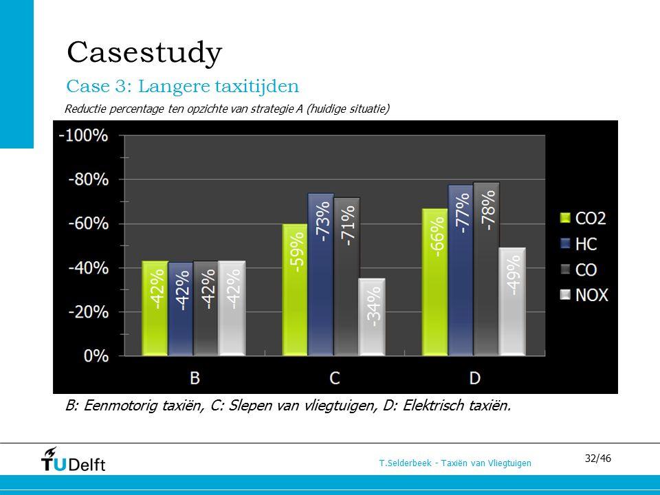 32/46 T.Selderbeek - Taxiën van Vliegtuigen Case 3: Langere taxitijden Casestudy Reductie percentage ten opzichte van strategie A (huidige situatie) B: Eenmotorig taxiën, C: Slepen van vliegtuigen, D: Elektrisch taxiën.