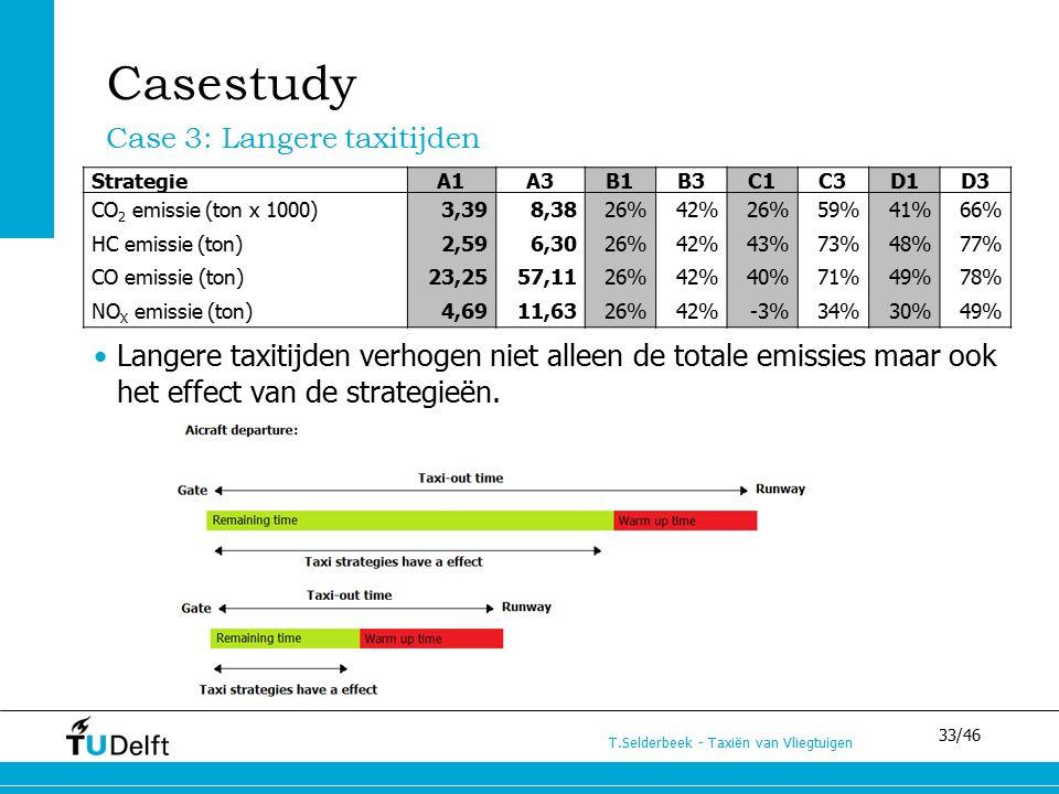 33/46 T.Selderbeek - Taxiën van Vliegtuigen StrategieA1A3B1B3C1C3D1D3 CO 2 emissie (ton x 1000)3,398,3826%42%26%59%41%66% HC emissie (ton)2,596,3026%42%43%73%48%77% CO emissie (ton)23,2557,1126%42%40%71%49%78% NO X emissie (ton)4,6911,6326%42%-3%34%30%49% Case 3: Langere taxitijden Casestudy Langere taxitijden verhogen niet alleen de totale emissies maar ook het effect van de strategieën.