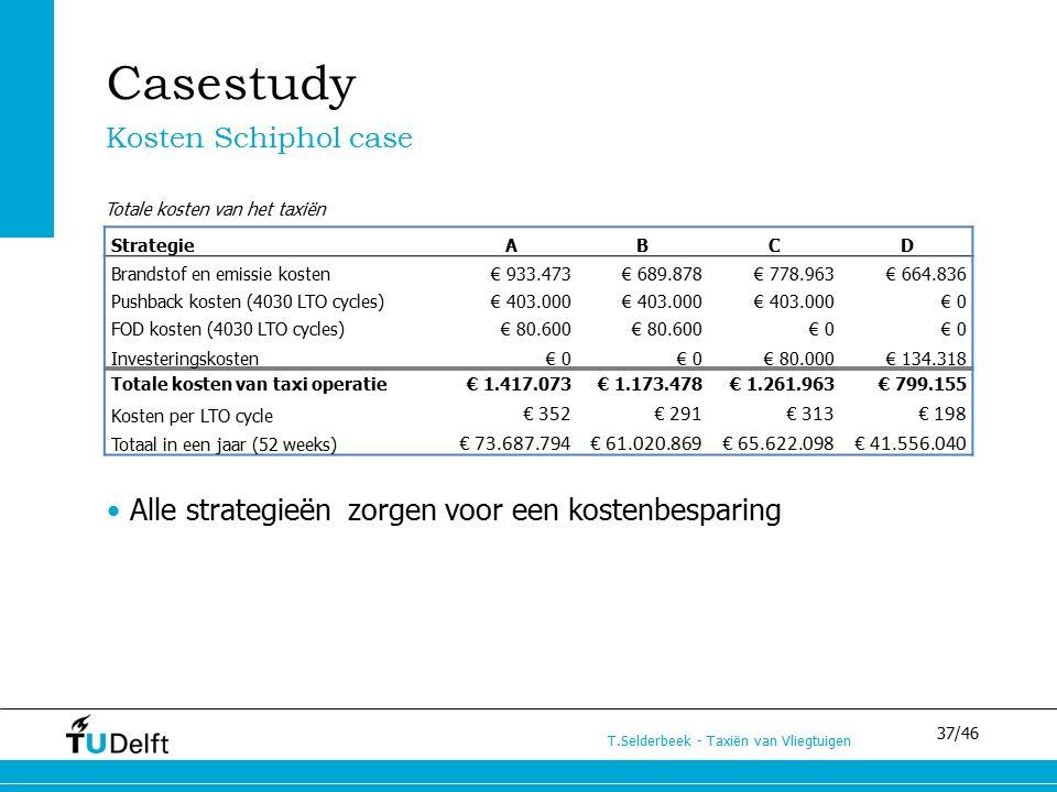 37/46 T.Selderbeek - Taxiën van Vliegtuigen Casestudy Kosten Schiphol case Alle strategieën zorgen voor een kostenbesparing StrategieABCD Brandstof en emissie kosten€ 933.473€ 689.878€ 778.963€ 664.836 Pushback kosten (4030 LTO cycles)€ 403.000 € 0 FOD kosten (4030 LTO cycles)€ 80.600 € 0 Investeringskosten€ 0 € 80.000€ 134.318 Totale kosten van taxi operatie€ 1.417.073€ 1.173.478€ 1.261.963€ 799.155 Kosten per LTO cycle € 352€ 291€ 313€ 198 Totaal in een jaar (52 weeks) € 73.687.794€ 61.020.869€ 65.622.098€ 41.556.040 Totale kosten van het taxiën