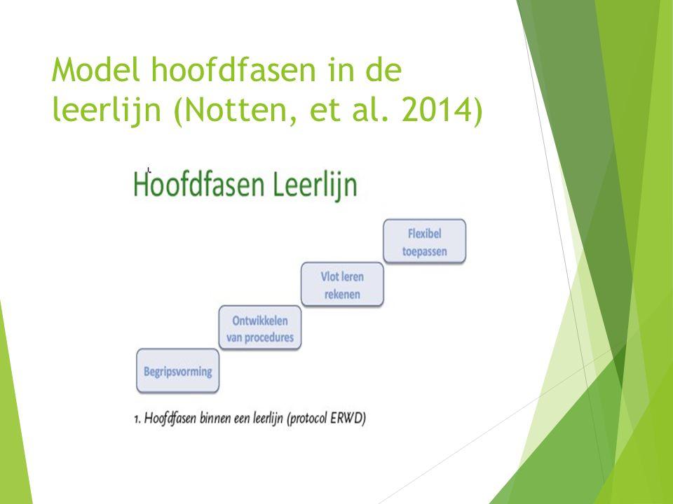 Model hoofdfasen in de leerlijn (Notten, et al. 2014)