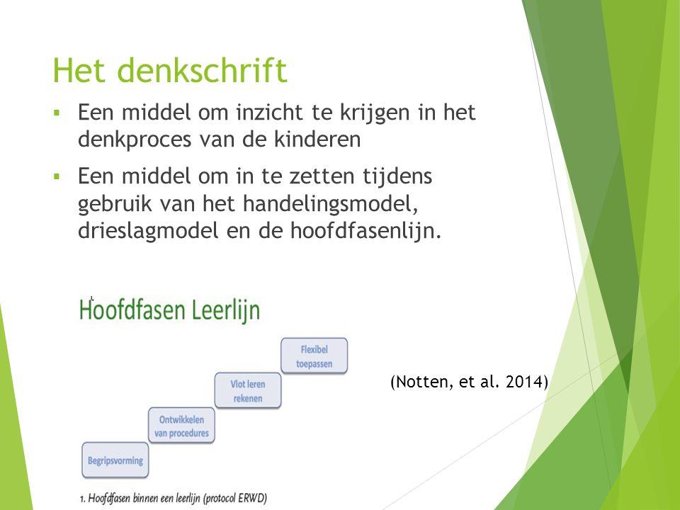 Het denkschrift  Een middel om inzicht te krijgen in het denkproces van de kinderen  Een middel om in te zetten tijdens gebruik van het handelingsmodel, drieslagmodel en de hoofdfasenlijn.