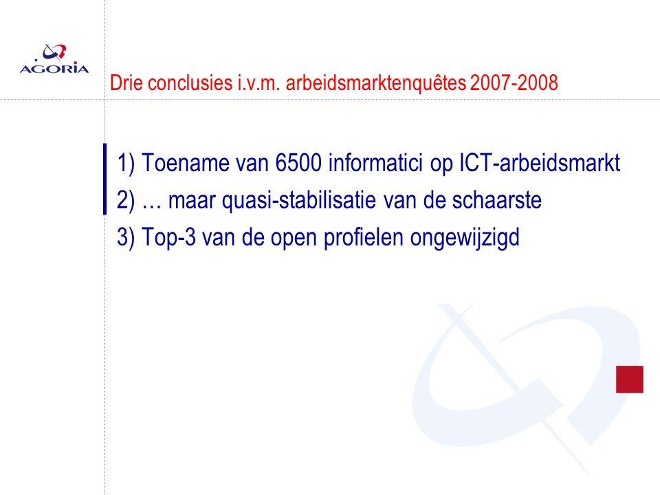 Drie conclusies i.v.m. arbeidsmarktenquêtes 2007-2008 1) Toename van 6500 informatici op ICT-arbeidsmarkt 2) … maar quasi-stabilisatie van de schaarst