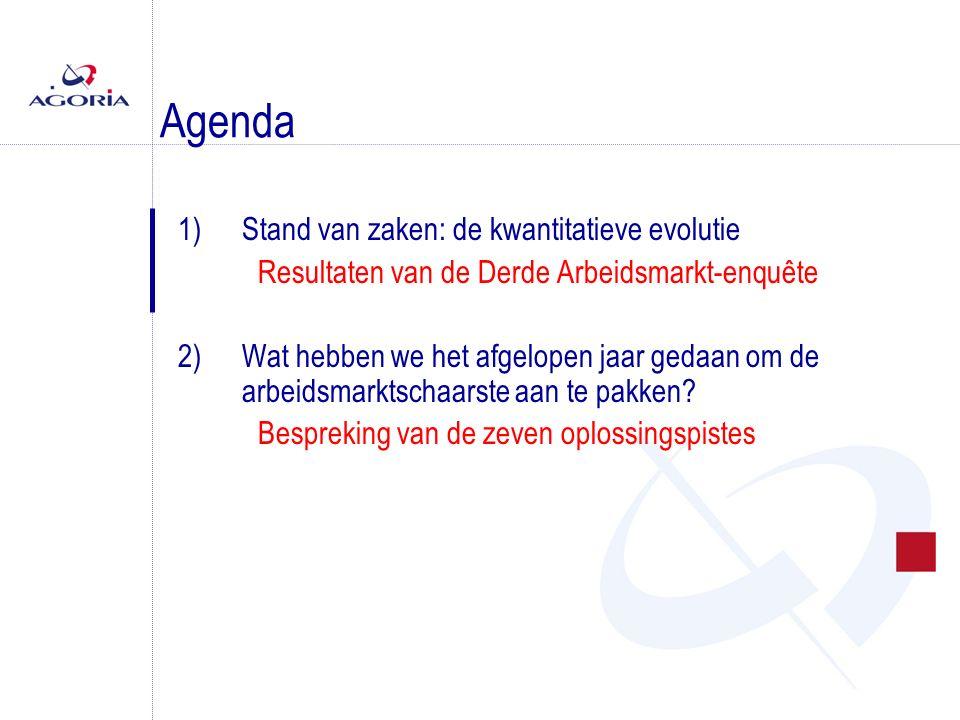 Agenda 1)Stand van zaken: de kwantitatieve evolutie Resultaten van de Derde Arbeidsmarkt-enquête 2)Wat hebben we het afgelopen jaar gedaan om de arbeidsmarktschaarste aan te pakken.