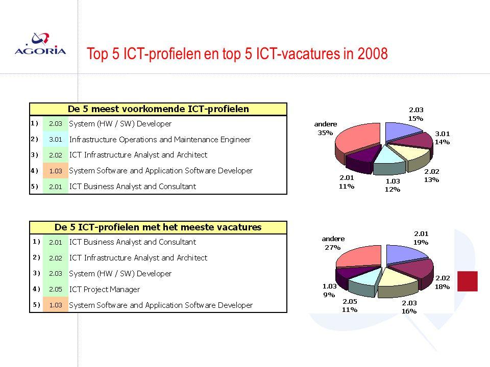 Top 5 ICT-profielen en top 5 ICT-vacatures in 2008