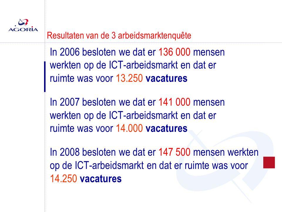 Resultaten van de 3 arbeidsmarktenquête In 2006 besloten we dat er 136 000 mensen werkten op de ICT-arbeidsmarkt en dat er ruimte was voor 13.250 vacatures In 2007 besloten we dat er 141 000 mensen werkten op de ICT-arbeidsmarkt en dat er ruimte was voor 14.000 vacatures In 2008 besloten we dat er 147 500 mensen werkten op de ICT-arbeidsmarkt en dat er ruimte was voor 14.250 vacatures