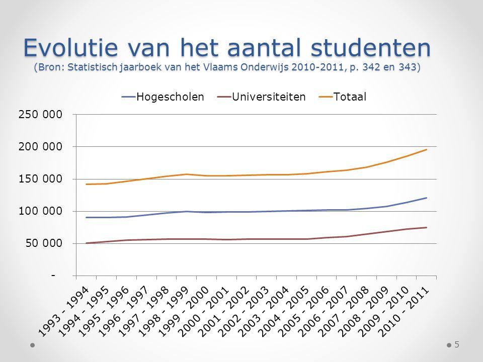 Evolutie van het aantal studenten (Bron: Statistisch jaarboek van het Vlaams Onderwijs 2010-2011, p. 342 en 343) 5