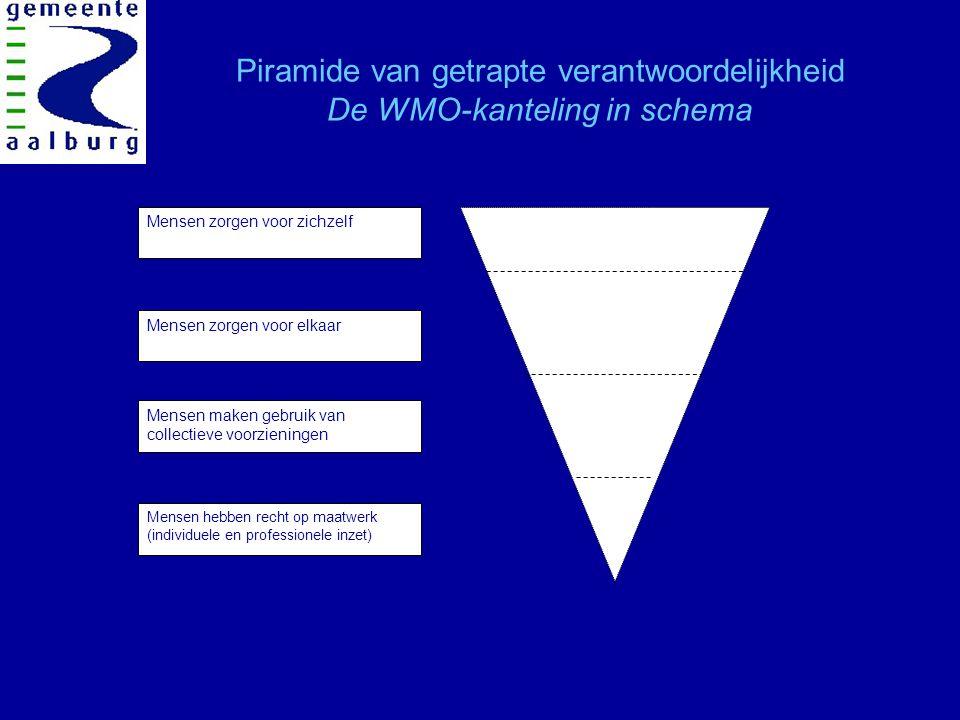 Piramide van getrapte verantwoordelijkheid De WMO-kanteling in schema Mensen zorgen voor zichzelf Mensen zorgen voor elkaar Mensen maken gebruik van collectieve voorzieningen Mensen hebben recht op maatwerk (individuele en professionele inzet)