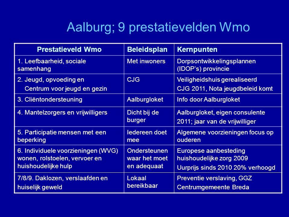 Aalburg; 9 prestatievelden Wmo Prestatieveld WmoBeleidsplanKernpunten 1.