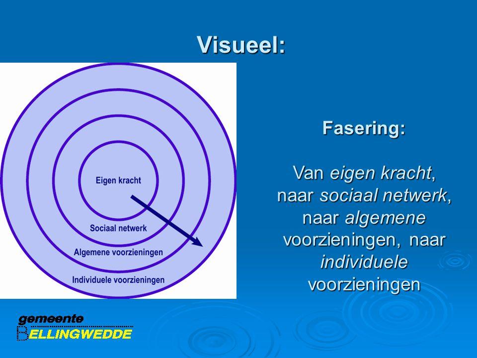 Visueel: Visueel: Fasering: Van eigen kracht, naar sociaal netwerk, naar algemene voorzieningen, naar individuele voorzieningen