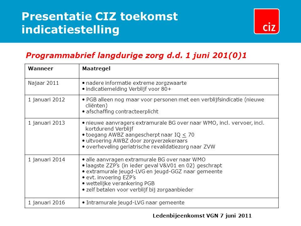 Presentatie CIZ toekomst indicatiestelling Programmabrief langdurige zorg d.d. 1 juni 201(0)1 Ledenbijeenkomst VGN 7 juni 2011 WanneerMaatregel Najaar