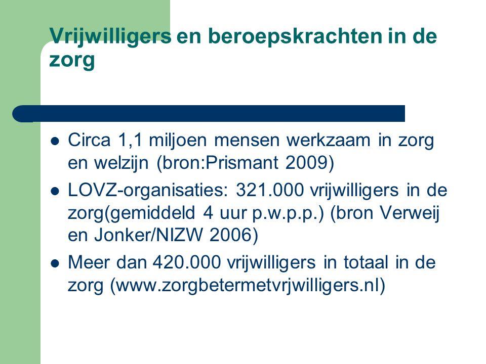 Vrijwilligers en beroepskrachten in de zorg Circa 1,1 miljoen mensen werkzaam in zorg en welzijn (bron:Prismant 2009) LOVZ-organisaties: 321.000 vrijwilligers in de zorg(gemiddeld 4 uur p.w.p.p.) (bron Verweij en Jonker/NIZW 2006) Meer dan 420.000 vrijwilligers in totaal in de zorg (www.zorgbetermetvrjwilligers.nl)
