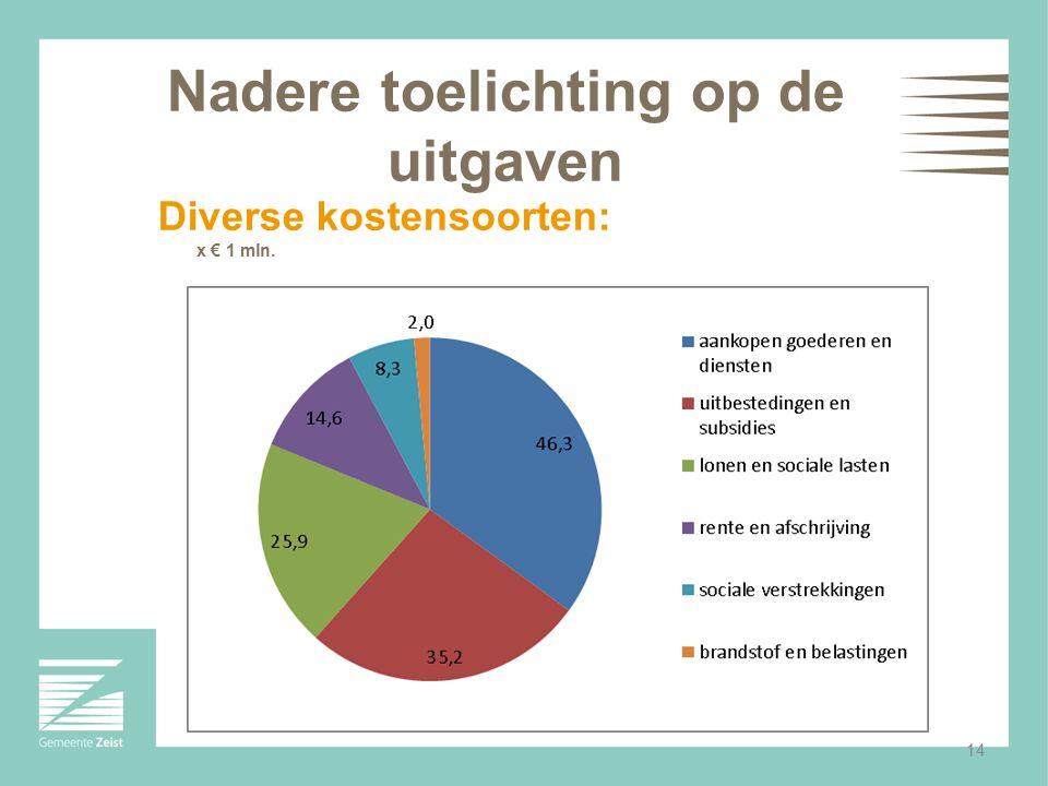 14 Nadere toelichting op de uitgaven Diverse kostensoorten: x € 1 mln.