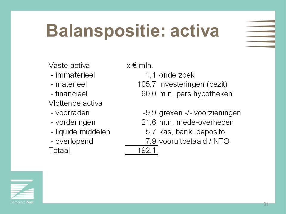 31 Balanspositie: activa