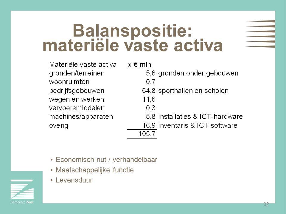 32 Balanspositie: materiële vaste activa Economisch nut / verhandelbaar Maatschappelijke functie Levensduur