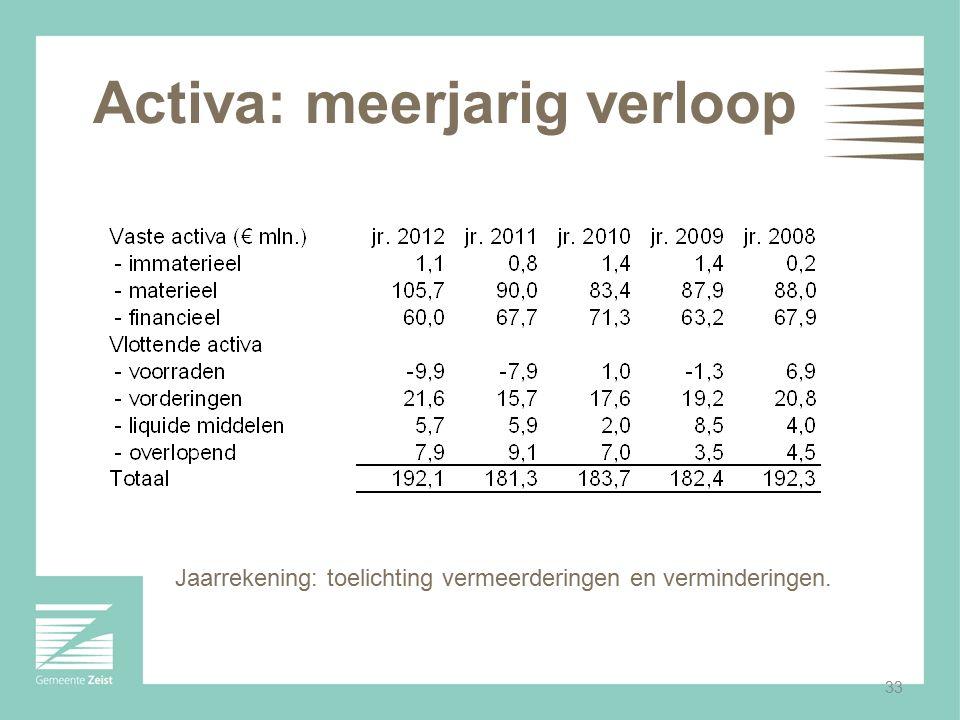33 Activa: meerjarig verloop Jaarrekening: toelichting vermeerderingen en verminderingen.