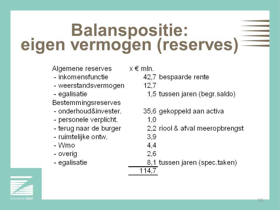 35 Balanspositie: eigen vermogen (reserves)