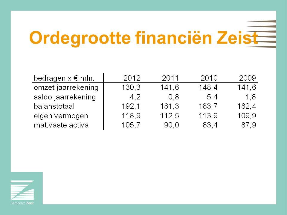 Ordegrootte financiën Zeist