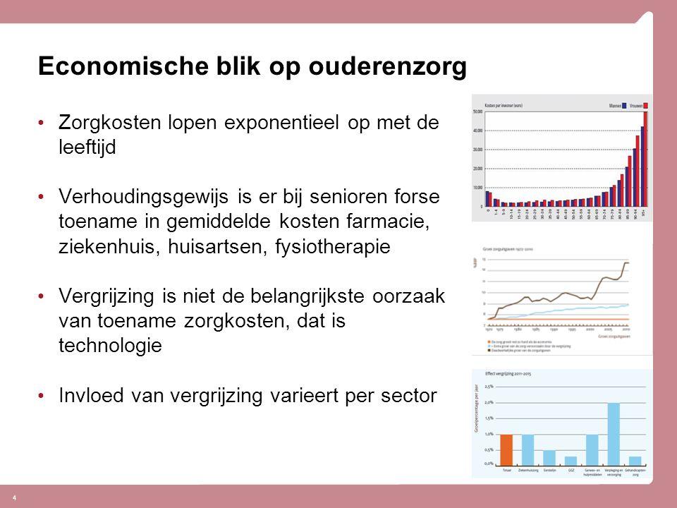 Economische blik op ouderenzorg Zorgkosten lopen exponentieel op met de leeftijd Verhoudingsgewijs is er bij senioren forse toename in gemiddelde kost
