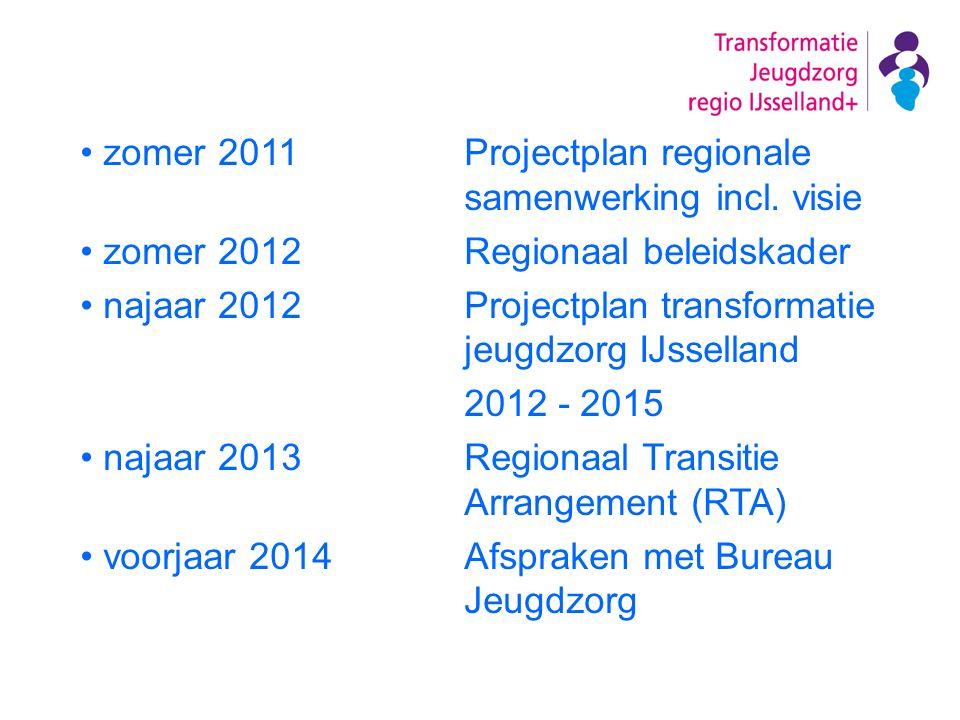 zomer 2011 Projectplan regionale samenwerking incl. visie zomer 2012 Regionaal beleidskader najaar 2012 Projectplan transformatie jeugdzorg IJsselland