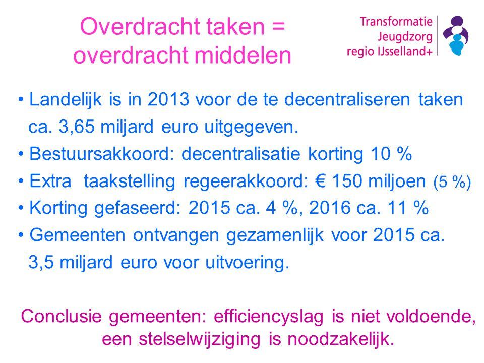 Overdracht taken = overdracht middelen Landelijk is in 2013 voor de te decentraliseren taken ca. 3,65 miljard euro uitgegeven. Bestuursakkoord: decent