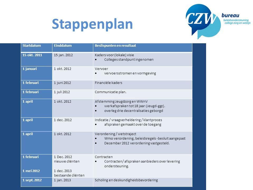 Stappenplan Startdatum EinddatumBeslispunten en resultaat 15 okt.