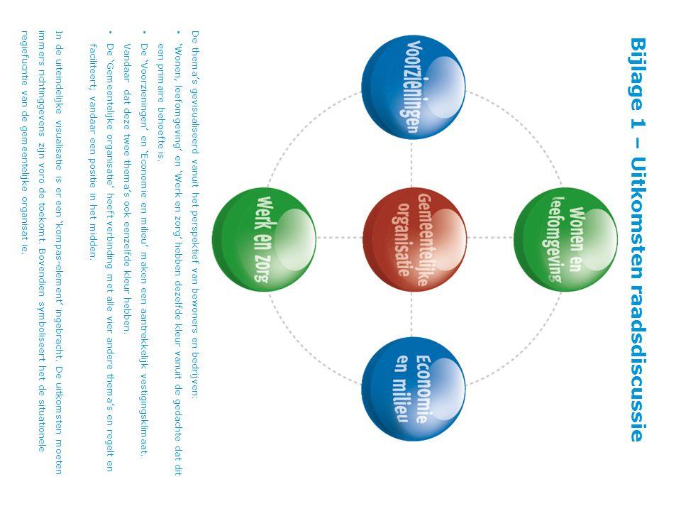Bijlage 1 – Uitkomsten raadsdiscussie De thema's gevisualiseerd vanuit het perspektief van bewoners en bedrijven: 'Wonen, leefomgeving' en 'Werk en zorg' hebben dezelfde kleur vanuit de gedachte dat dit een primaire behoefte is.