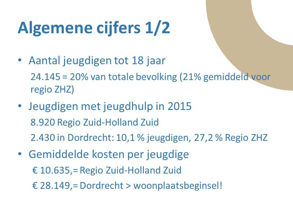 Tekst Algemene cijfers 1/2 Aantal jeugdigen tot 18 jaar 24.145 = 20% van totale bevolking (21% gemiddeld voor regio ZHZ) Jeugdigen met jeugdhulp in 2015 8.920 Regio Zuid-Holland Zuid 2.430 in Dordrecht: 10,1 % jeugdigen, 27,2 % Regio ZHZ Gemiddelde kosten per jeugdige € 10.635,= Regio Zuid-Holland Zuid € 28.149,= Dordrecht > woonplaatsbeginsel!