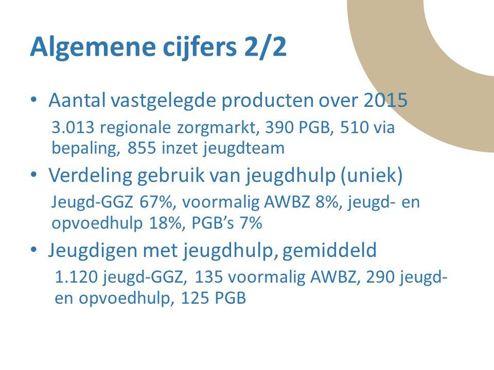 Tekst Algemene cijfers 2/2 Aantal vastgelegde producten over 2015 3.013 regionale zorgmarkt, 390 PGB, 510 via bepaling, 855 inzet jeugdteam Verdeling