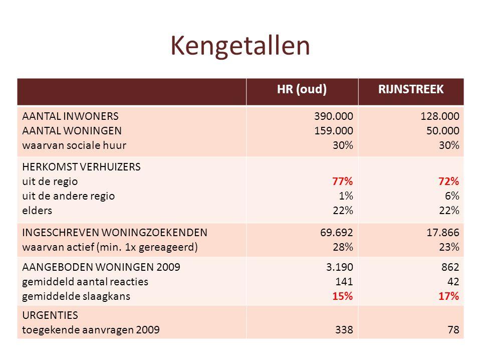 Kengetallen HR (oud)RIJNSTREEK AANTAL INWONERS AANTAL WONINGEN waarvan sociale huur 390.000 159.000 30% 128.000 50.000 30% HERKOMST VERHUIZERS uit de regio uit de andere regio elders 77% 1% 22% 72% 6% 22% INGESCHREVEN WONINGZOEKENDEN waarvan actief (min.