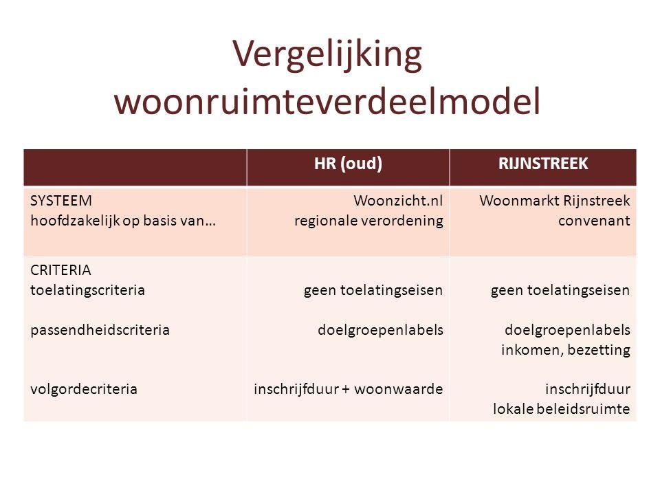 Vergelijking woonruimteverdeelmodel HR (oud)RIJNSTREEK SYSTEEM hoofdzakelijk op basis van… Woonzicht.nl regionale verordening Woonmarkt Rijnstreek con