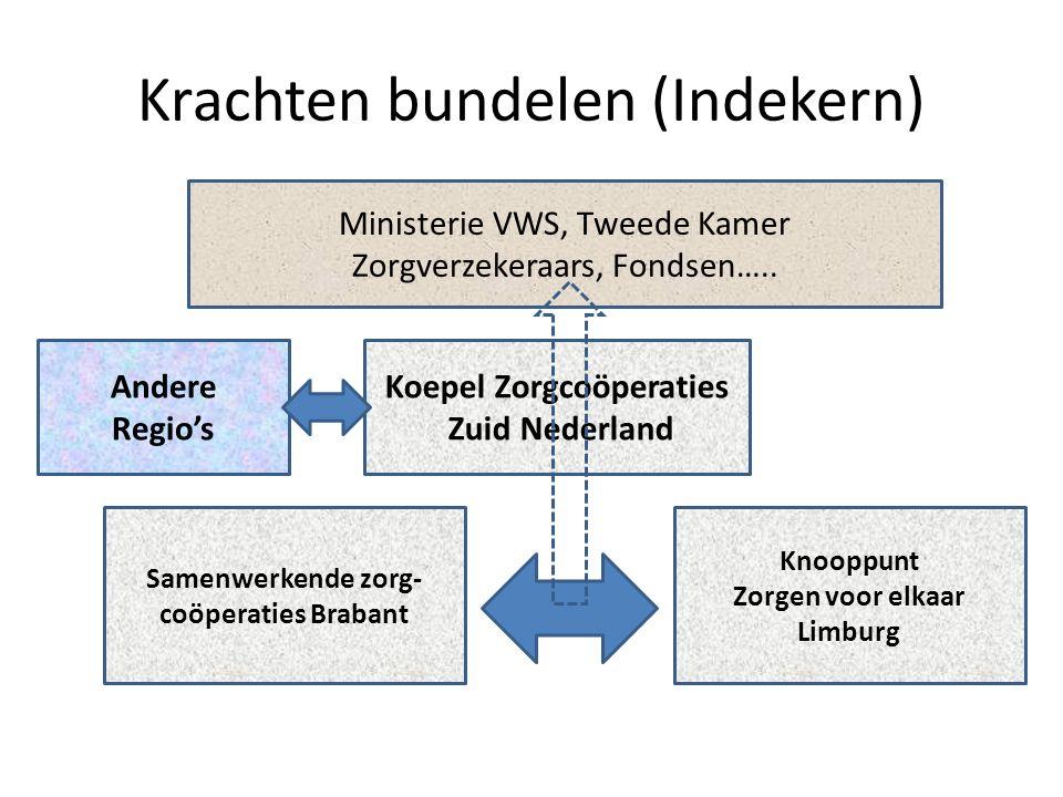 Andere Regio's Krachten bundelen (Indekern) Samenwerkende zorg- coöperaties Brabant Knooppunt Zorgen voor elkaar Limburg Koepel Zorgcoöperaties Zuid Nederland Ministerie VWS, Tweede Kamer Zorgverzekeraars, Fondsen…..