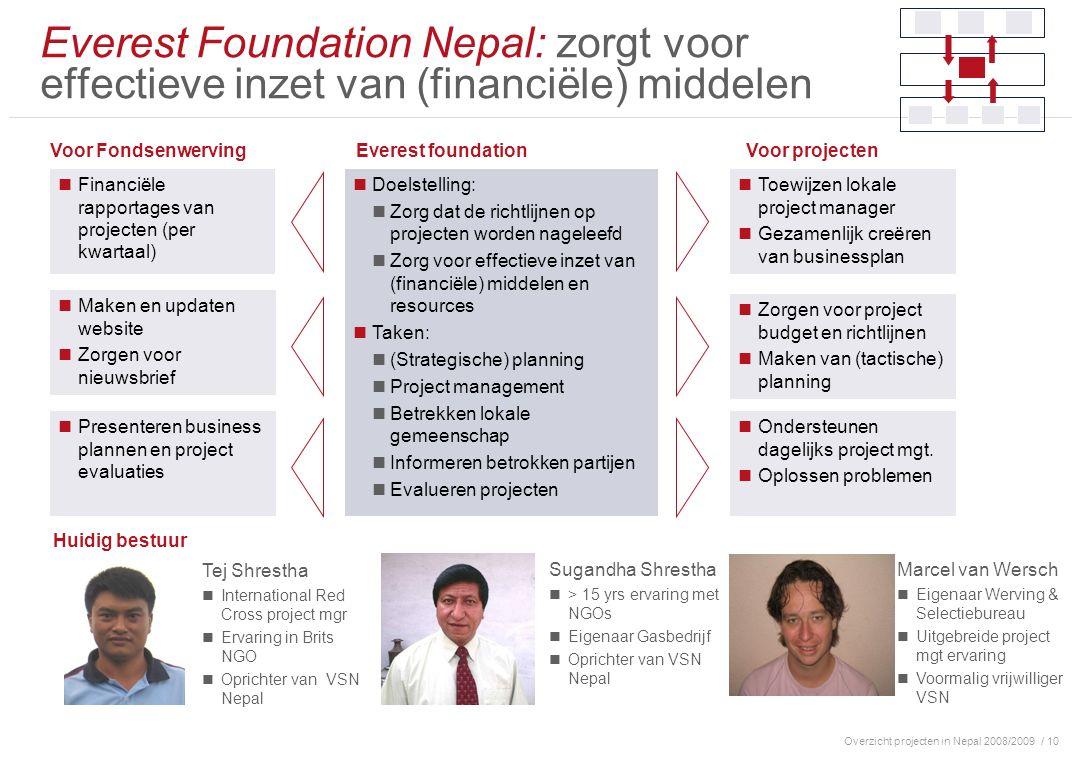 Overzicht projecten in Nepal 2008/2009/ 10 Everest Foundation Nepal: zorgt voor effectieve inzet van (financiële) middelen Toewijzen lokale project manager Gezamenlijk creëren van businessplan Financiële rapportages van projecten (per kwartaal) Maken en updaten website Zorgen voor nieuwsbrief Presenteren business plannen en project evaluaties Zorgen voor project budget en richtlijnen Maken van (tactische) planning Ondersteunen dagelijks project mgt.