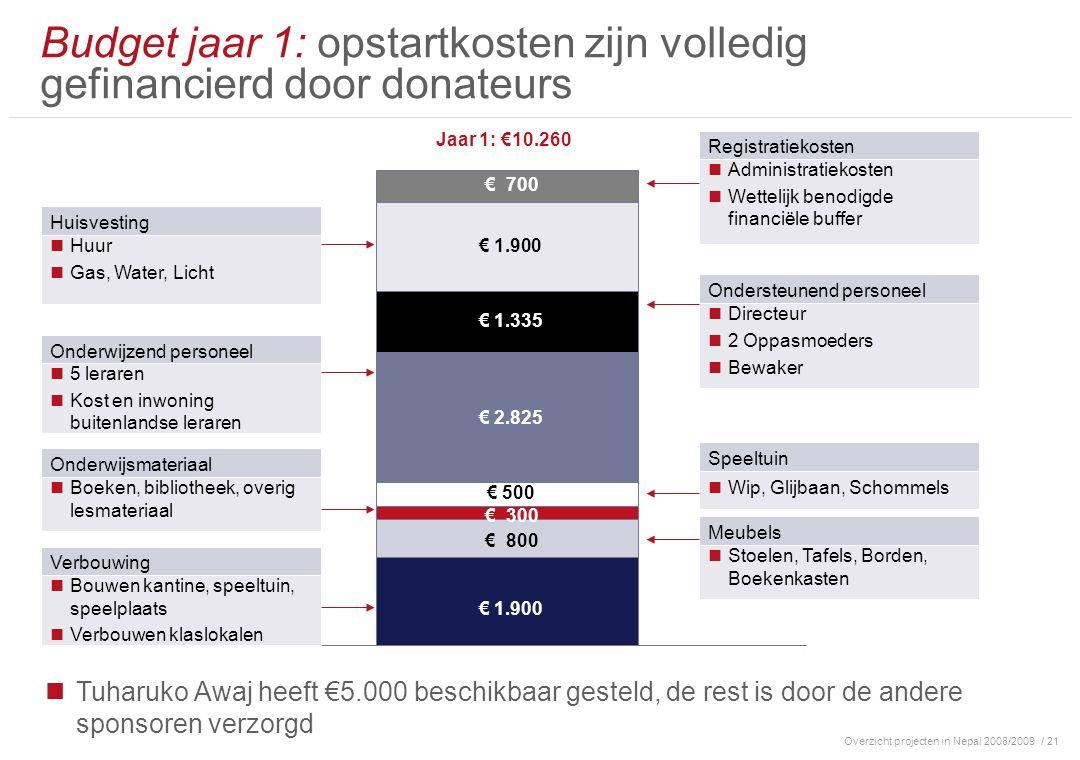 Overzicht projecten in Nepal 2008/2009/ 21 Budget jaar 1: opstartkosten zijn volledig gefinancierd door donateurs Jaar 1: €10.260 Bouwen kantine, spee