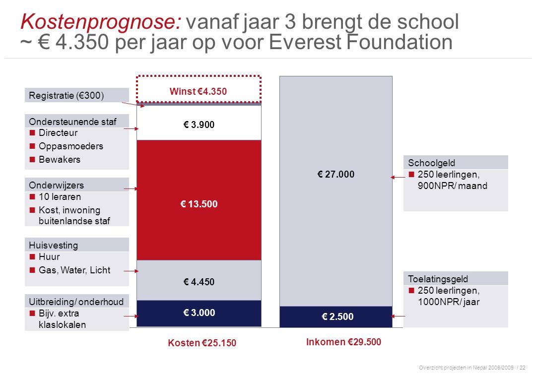 Overzicht projecten in Nepal 2008/2009/ 22 Kostenprognose: vanaf jaar 3 brengt de school ~ € 4.350 per jaar op voor Everest Foundation 10 leraren Kost