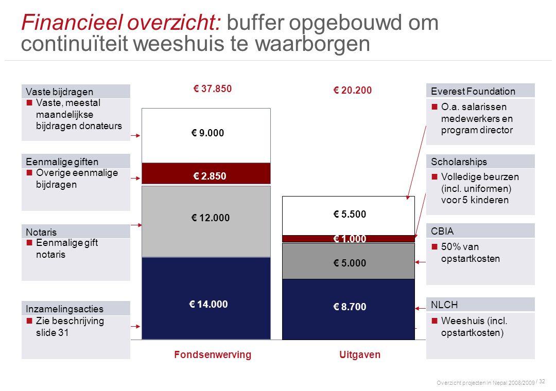 Overzicht projecten in Nepal 2008/2009 / 32 Financieel overzicht: buffer opgebouwd om continuïteit weeshuis te waarborgen € 37.850 Weeshuis (incl. ops