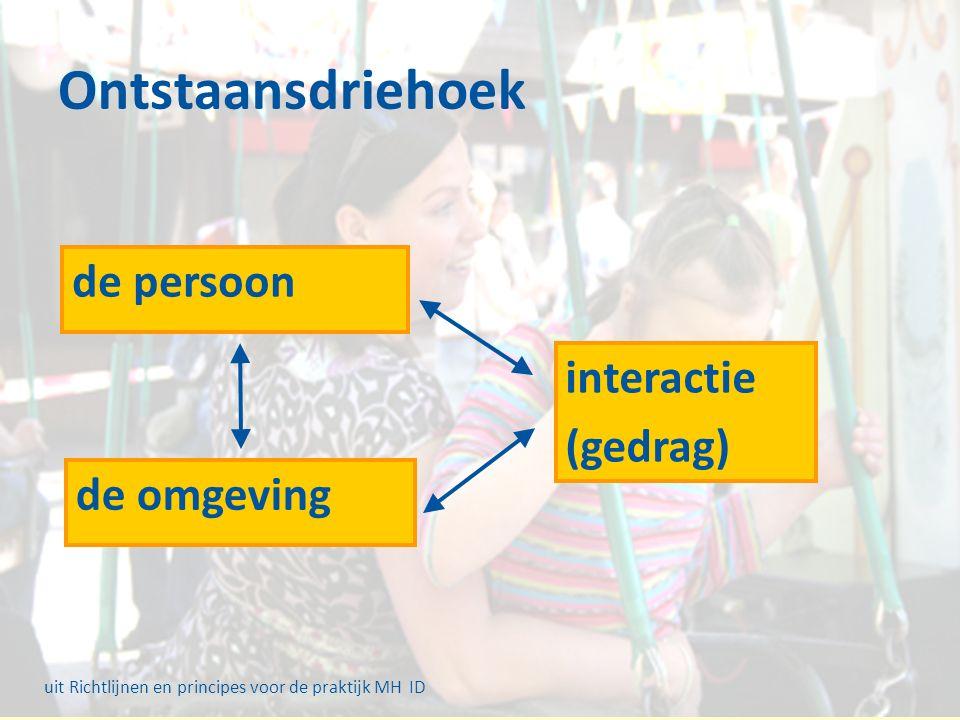 Ontstaansdriehoek de persoon de omgeving interactie (gedrag) uit Richtlijnen en principes voor de praktijk MH ID