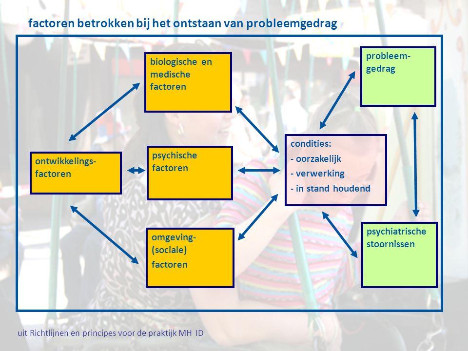 factoren betrokken bij het ontstaan van probleemgedrag ontwikkelings- factoren biologische en medische factoren psychische factoren omgeving- (sociale