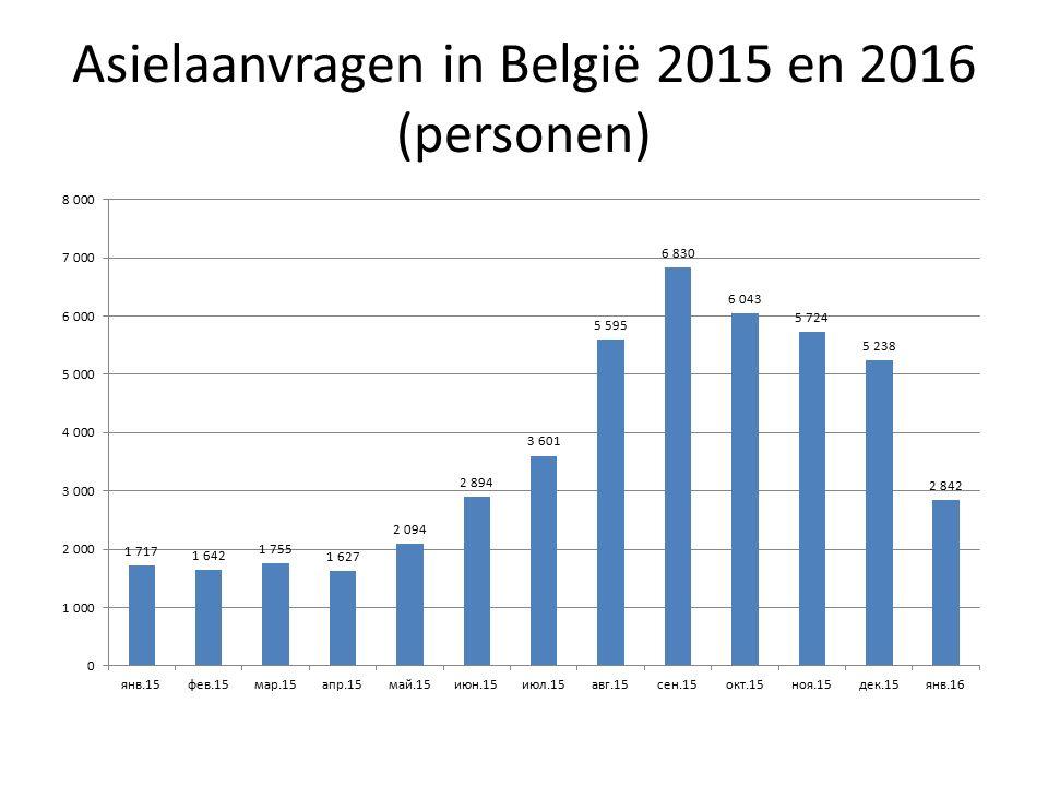 Asielaanvragen in België 2015 en 2016 (personen)