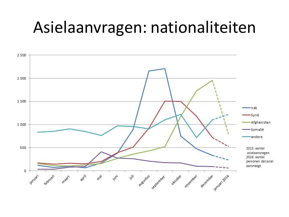 Asielaanvragen: nationaliteiten