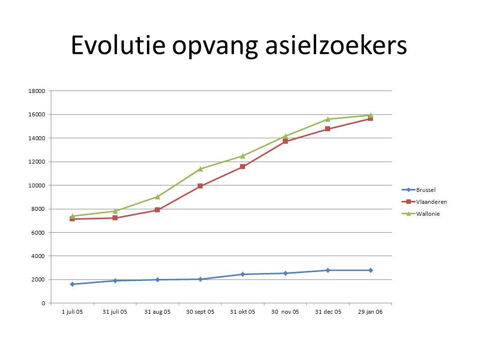 Evolutie opvang asielzoekers