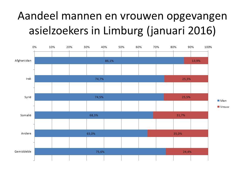 Aandeel mannen en vrouwen opgevangen asielzoekers in Limburg (januari 2016)
