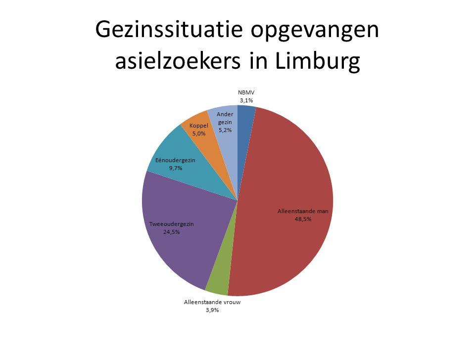 Gezinssituatie opgevangen asielzoekers in Limburg