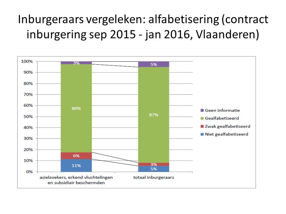 Inburgeraars vergeleken: alfabetisering (contract inburgering sep 2015 - jan 2016, Vlaanderen)