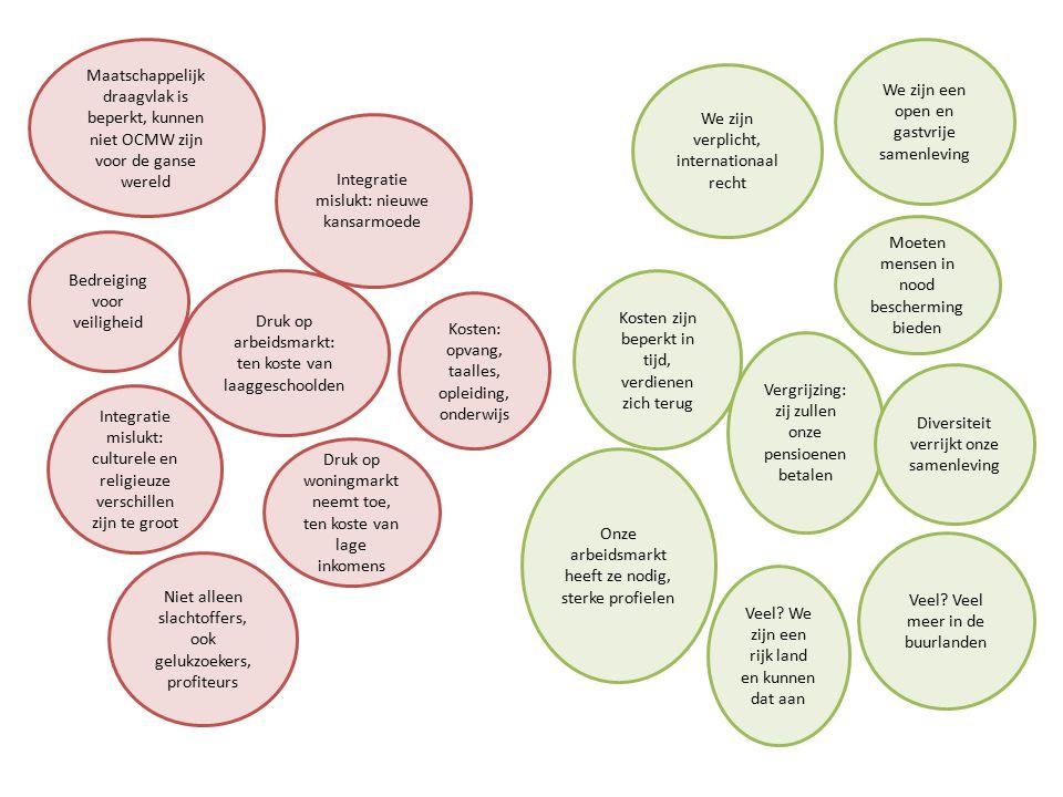 Maatschappelijk draagvlak is beperkt, kunnen niet OCMW zijn voor de ganse wereld Bedreiging voor veiligheid Kosten: opvang, taalles, opleiding, onderwijs Druk op woningmarkt neemt toe, ten koste van lage inkomens Integratie mislukt: culturele en religieuze verschillen zijn te groot Integratie mislukt: nieuwe kansarmoede Druk op arbeidsmarkt: ten koste van laaggeschoolden We zijn verplicht, internationaal recht We zijn een open en gastvrije samenleving Niet alleen slachtoffers, ook gelukzoekers, profiteurs Kosten zijn beperkt in tijd, verdienen zich terug Vergrijzing: zij zullen onze pensioenen betalen Onze arbeidsmarkt heeft ze nodig, sterke profielen Moeten mensen in nood bescherming bieden Diversiteit verrijkt onze samenleving Veel.