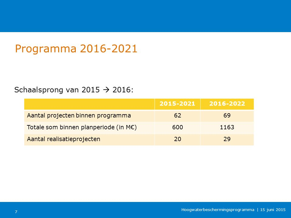 Vervolg OI2014 OI2014 OI2014v3 OI2018 Belastingen (WTI) Sterktecriteria ULS (WTI) Praktijkcases (projecten) Grondslagen 28 Hoogwaterbeschermingsprogramma | 15 juni 2015