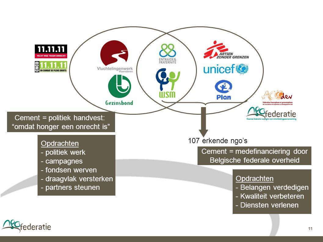 11 107 erkende ngo's Cement = medefinanciering door Belgische federale overheid Cement = politiek handvest: omdat honger een onrecht is Opdrachten - politiek werk - campagnes - fondsen werven - draagvlak versterken - partners steunen Opdrachten - Belangen verdedigen - Kwaliteit verbeteren - Diensten verlenen