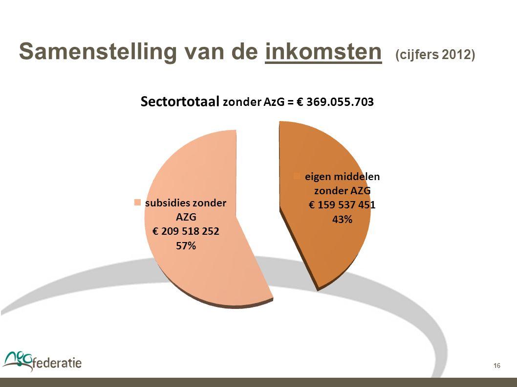 16 Samenstelling van de inkomsten (cijfers 2012)