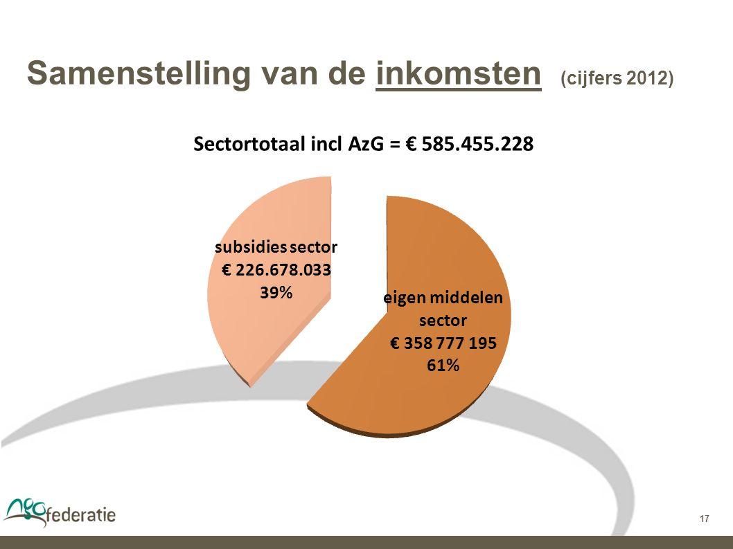 17 Samenstelling van de inkomsten (cijfers 2012)