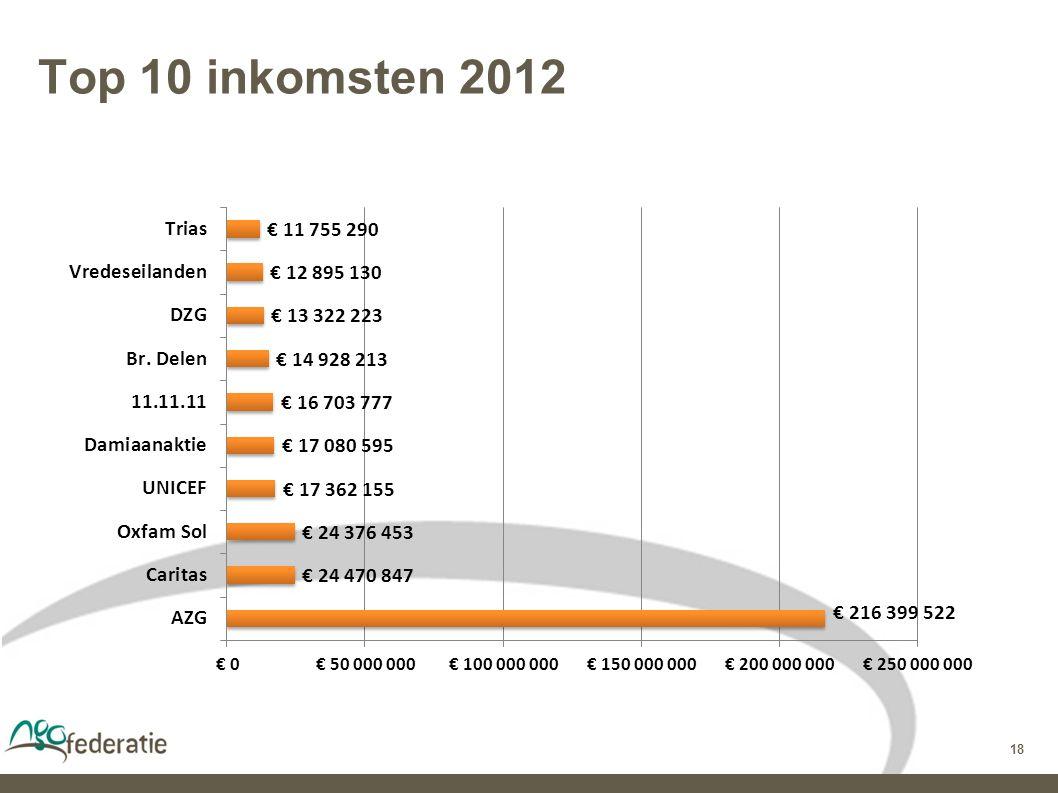 18 Top 10 inkomsten 2012